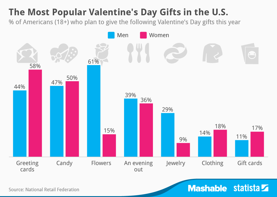 9 Marketing Tips for Valentine's Day (Part 2) | SMARTT Vancouver