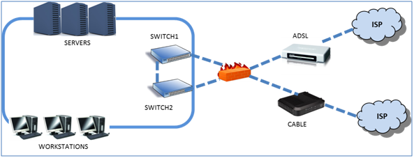 Network Redundancy for SMBs Means More Than Just Another Switch ...