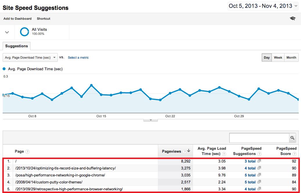 how to use google analytics to improve seo